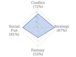 Your Board Gaming Style : High Conflict, Strategic, and Gregarious
